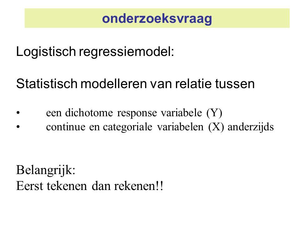 onderzoeksvraag Logistisch regressiemodel: Statistisch modelleren van relatie tussen een dichotome response variabele (Y) continue en categoriale vari