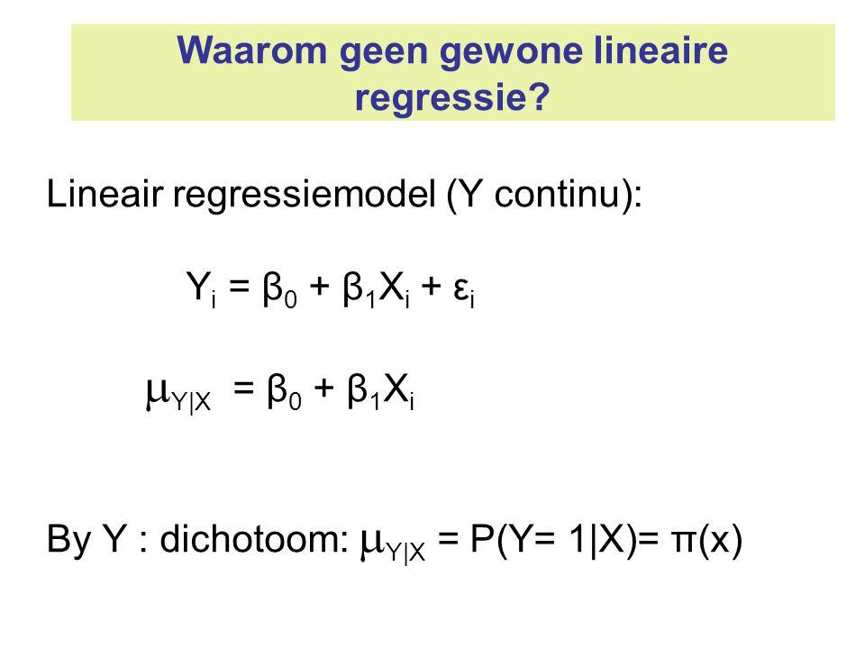 Waarom geen gewone lineaire regressie? Lineair regressiemodel (Y continu): Y i = β 0 + β 1 X i + ε i  Y|X = β 0 + β 1 X i By Y : dichotoom:  Y|X = P