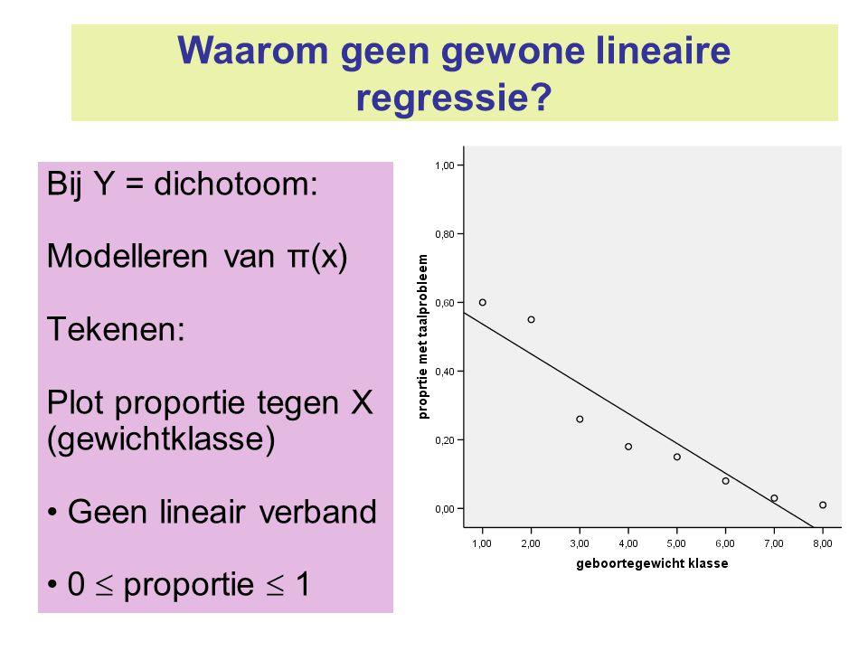 Waarom geen gewone lineaire regressie? Bij Y = dichotoom: Modelleren van π(x) Tekenen: Plot proportie tegen X (gewichtklasse) Geen lineair verband 0 