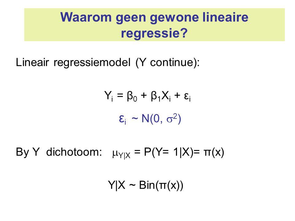 Waarom geen gewone lineaire regressie? Lineair regressiemodel (Y continue): Y i = β 0 + β 1 X i + ε i ε i ~ N(0,  2 ) By Y dichotoom:  Y|X = P(Y= 1|