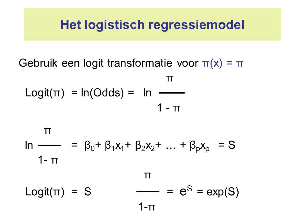 Het logistisch regressiemodel Gebruik een logit transformatie voor π(x) = π π Logit(π) = ln(Odds) = ln 1 - π π ln = β 0 + β 1 x 1 + β 2 x 2 + … + β p