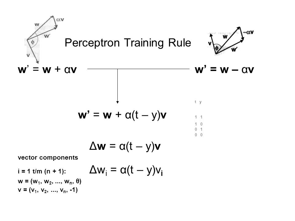 w' = w + αvw' = w – αv t y w' = w + α(t – y)v 1 1 1 0 0 1 0 Δw = α(t – y)v vector components i = 1 t/m (n + 1): Δw i = α(t – y)v i w = (w 1, w 2,..., w n, θ) v = (v 1, v 2,..., v n, -1) Perceptron Training Rule