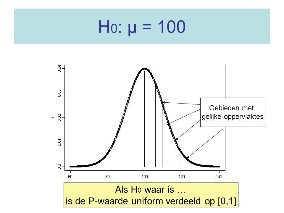 H 0 : µ = 100 Als H 0 waar is … is de P-waarde uniform verdeeld op [0,1] Gebieden met gelijke oppervlaktes