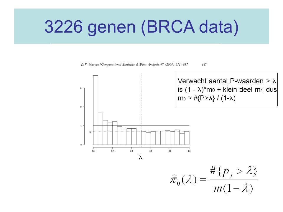 3226 genen (BRCA data) Verwacht aantal P-waarden > is (1 - )*m 0 + klein deel m 1, dus m 0 ≈ #{P> } / (1- )