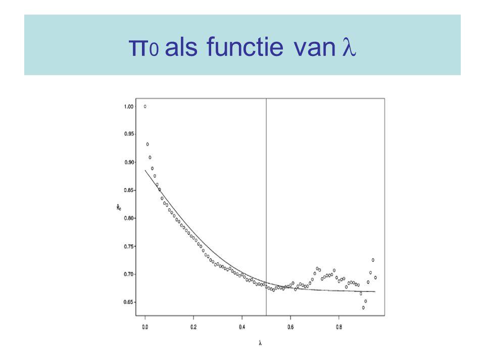 π 0 als functie van
