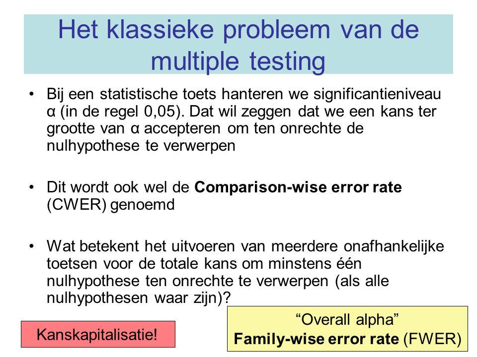 Het klassieke probleem van de multiple testing Bij een statistische toets hanteren we significantieniveau α (in de regel 0,05). Dat wil zeggen dat we