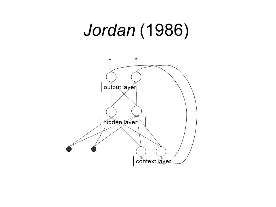 MLP Jordan (1986) output layer hidden layer context layer