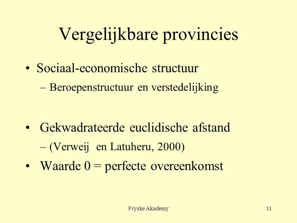 Fryske Akademy11 Vergelijkbare provincies Sociaal-economische structuur –Beroepenstructuur en verstedelijking Gekwadrateerde euclidische afstand –(Verweij en Latuheru, 2000) Waarde 0 = perfecte overeenkomst