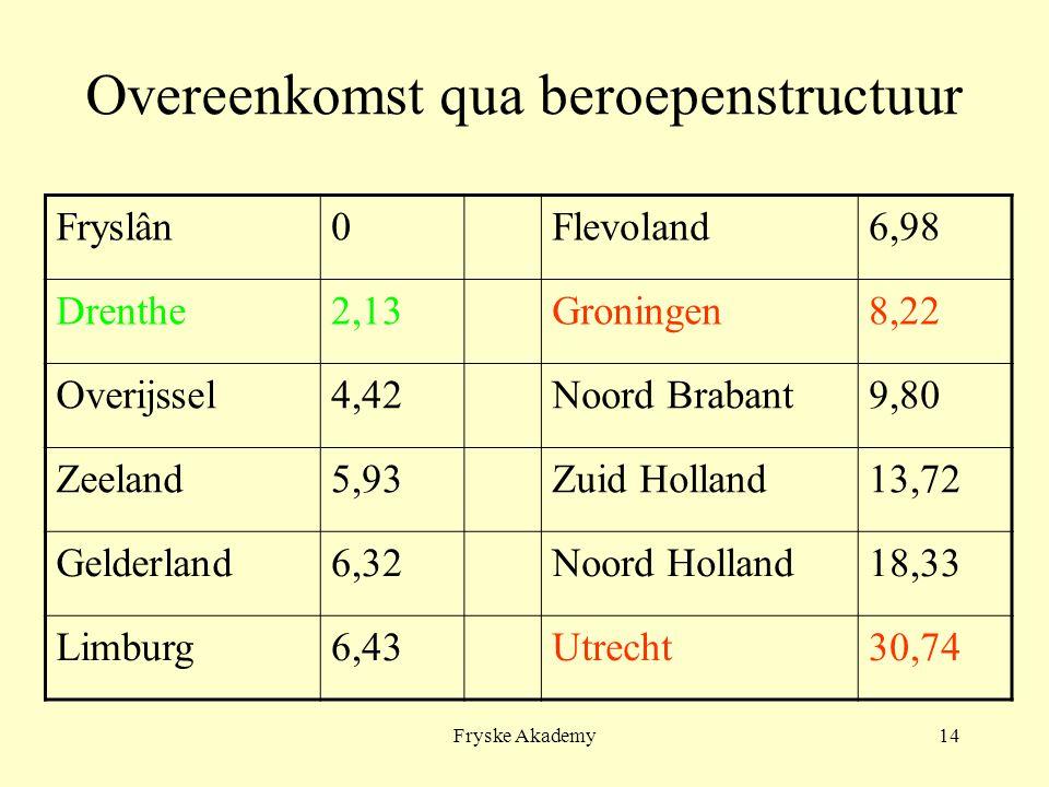 Fryske Akademy14 Overeenkomst qua beroepenstructuur Fryslân0Flevoland6,98 Drenthe2,13Groningen8,22 Overijssel4,42Noord Brabant9,80 Zeeland5,93Zuid Holland13,72 Gelderland6,32Noord Holland18,33 Limburg6,43Utrecht30,74