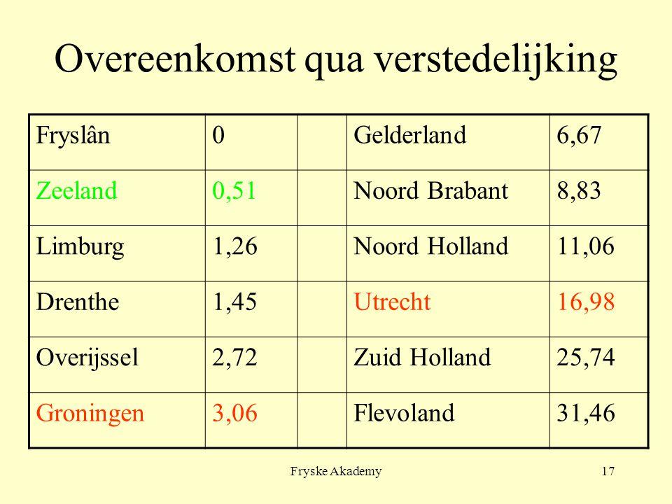 Fryske Akademy17 Overeenkomst qua verstedelijking Fryslân0Gelderland6,67 Zeeland0,51Noord Brabant8,83 Limburg1,26Noord Holland11,06 Drenthe1,45Utrecht16,98 Overijssel2,72Zuid Holland25,74 Groningen3,06Flevoland31,46