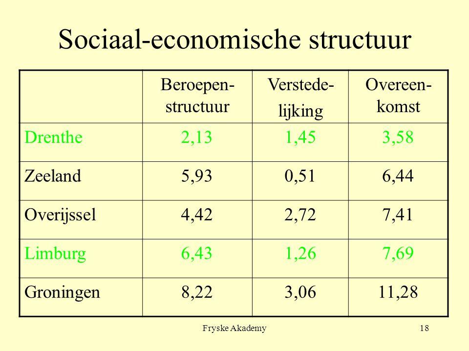 Fryske Akademy18 Sociaal-economische structuur Beroepen- structuur Verstede- lijking Overeen- komst Drenthe2,131,453,58 Zeeland5,930,516,44 Overijssel4,422,727,41 Limburg6,431,267,69 Groningen8,223,0611,28