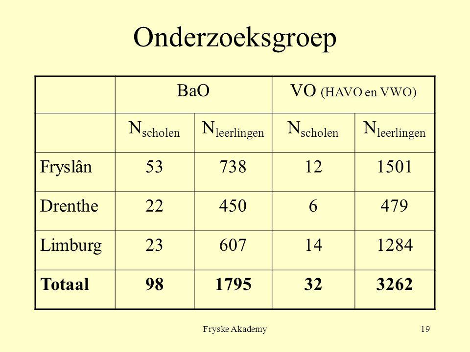 Fryske Akademy19 Onderzoeksgroep BaOVO (HAVO en VWO) N scholen N leerlingen N scholen N leerlingen Fryslân53738121501 Drenthe224506479 Limburg23607141284 Totaal981795323262