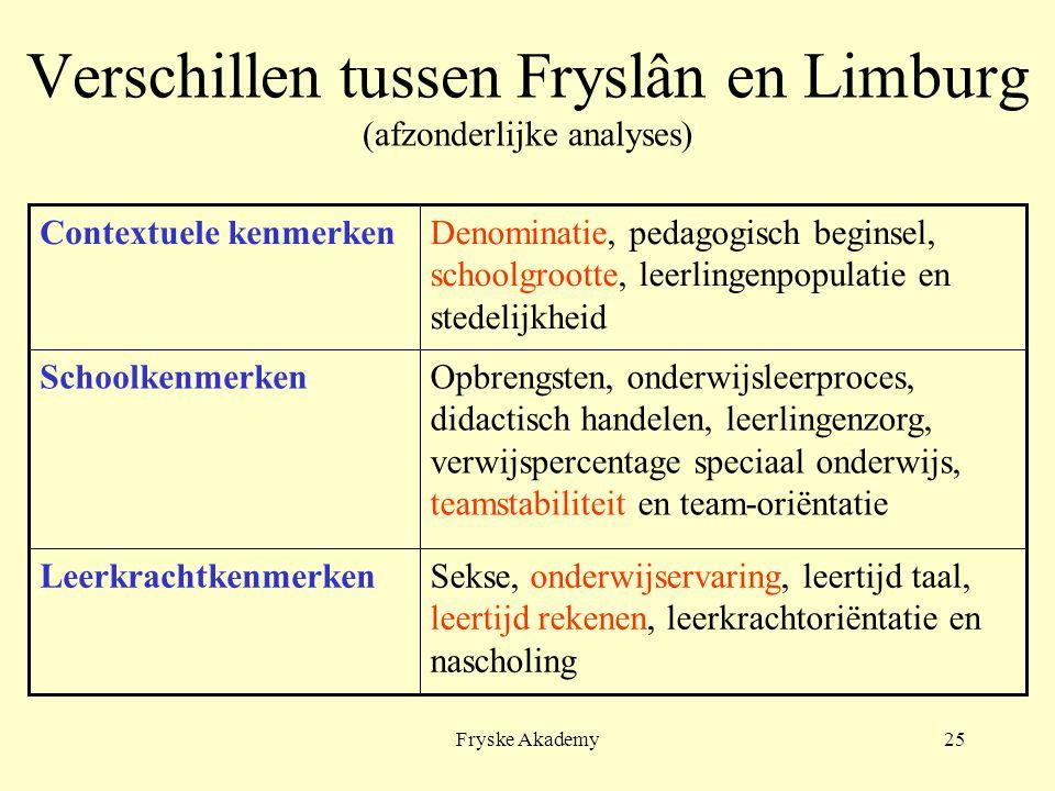 Fryske Akademy25 Verschillen tussen Fryslân en Limburg (afzonderlijke analyses) Sekse, onderwijservaring, leertijd taal, leertijd rekenen, leerkrachto