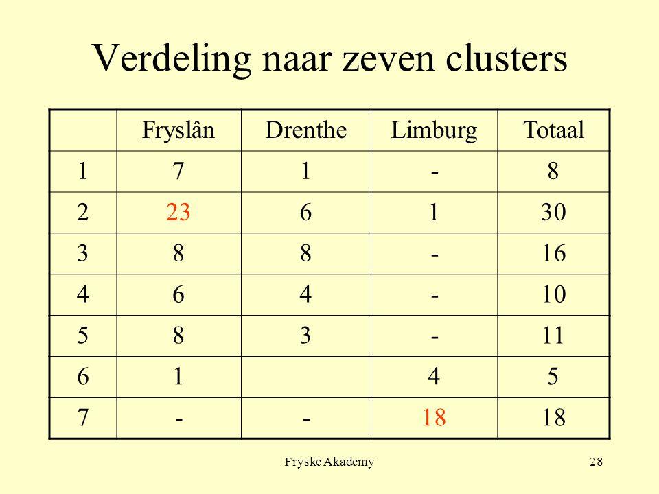 Fryske Akademy28 Verdeling naar zeven clusters FryslânDrentheLimburgTotaal 171-8 2236130 388-16 464-10 583-11 6145 7--18