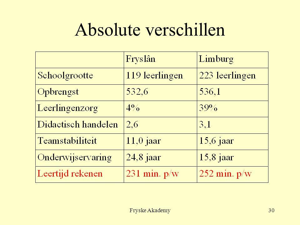 Fryske Akademy30 Absolute verschillen