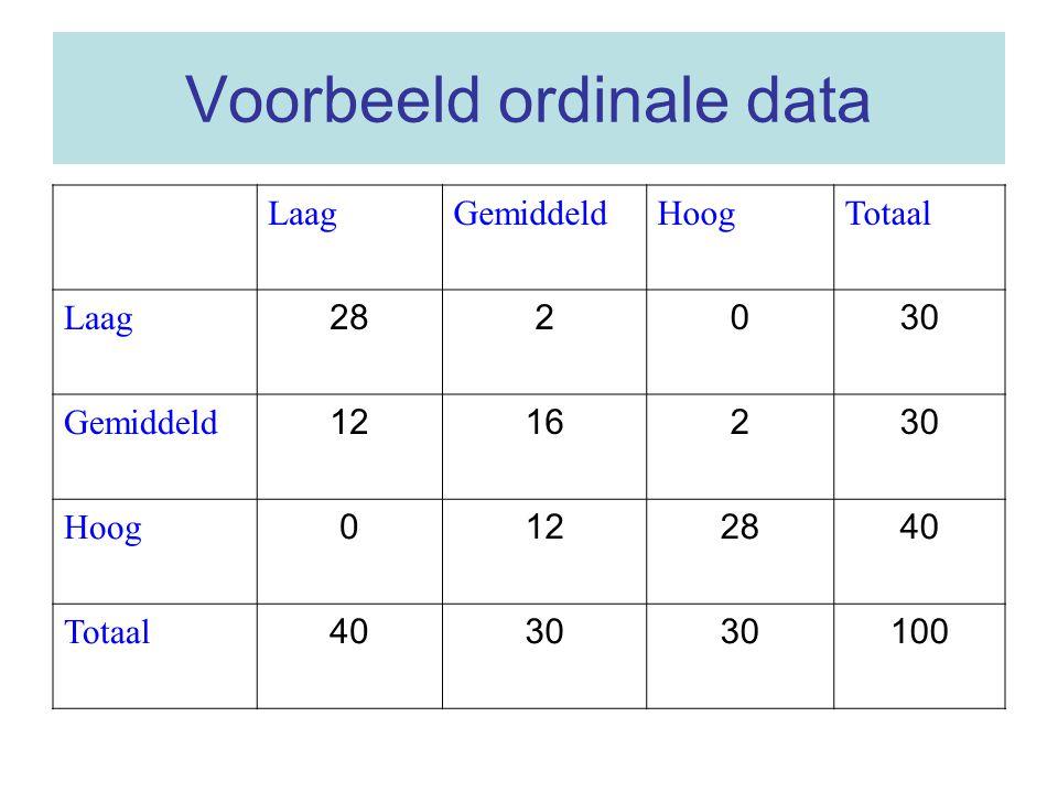 Voorbeeld ordinale data LaagGemiddeldHoogTotaal Laag 282030 Gemiddeld 1216230 Hoog 0122840 Totaal 4030 100