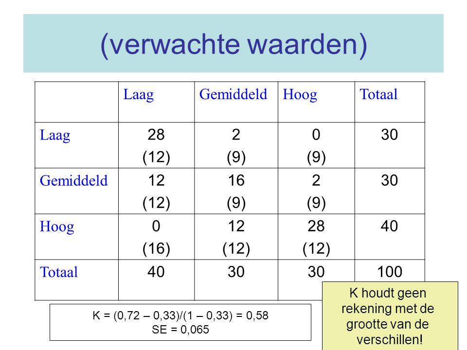 (verwachte waarden) LaagGemiddeldHoogTotaal Laag 28 (12) 2 (9) 0 (9) 30 Gemiddeld 12 (12) 16 (9) 2 (9) 30 Hoog 0 (16) 12 (12) 28 (12) 40 Totaal 4030 1