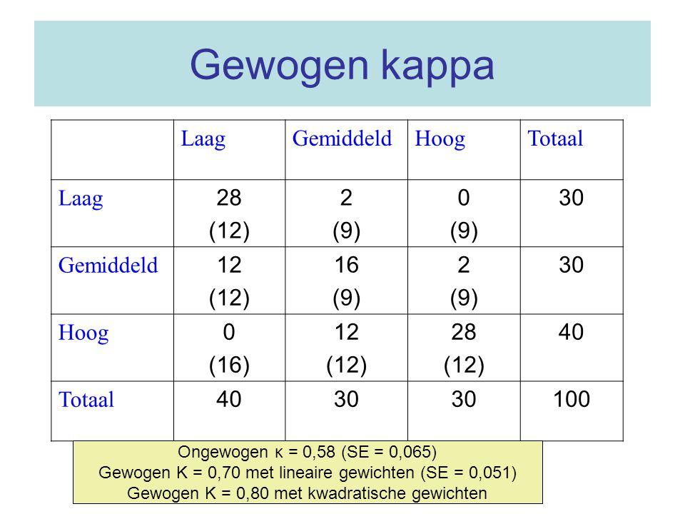 Gewogen kappa LaagGemiddeldHoogTotaal Laag 28 (12) 2 (9) 0 (9) 30 Gemiddeld 12 (12) 16 (9) 2 (9) 30 Hoog 0 (16) 12 (12) 28 (12) 40 Totaal 4030 100 Ong