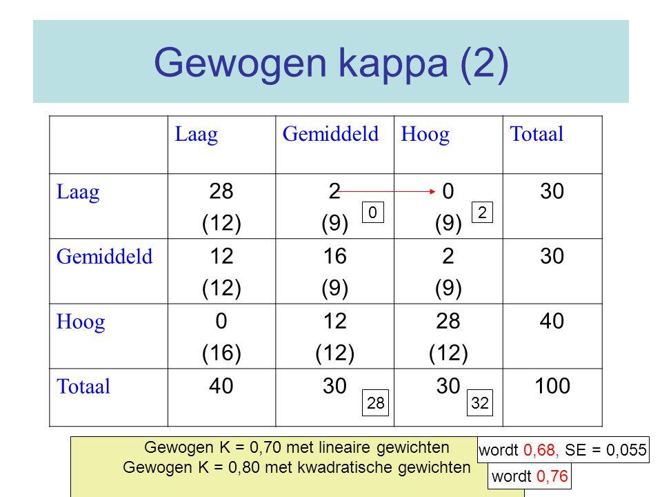 Gewogen kappa (2) LaagGemiddeldHoogTotaal Laag 28 (12) 2 (9) 0 (9) 30 Gemiddeld 12 (12) 16 (9) 2 (9) 30 Hoog 0 (16) 12 (12) 28 (12) 40 Totaal 4030 100