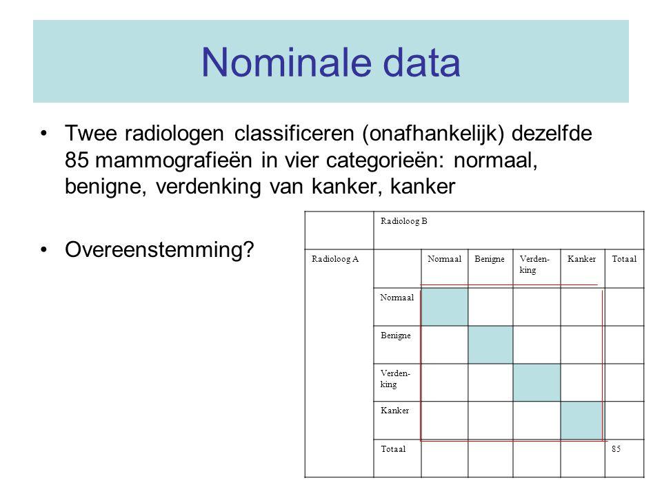 Nominale data Twee radiologen classificeren (onafhankelijk) dezelfde 85 mammografieën in vier categorieën: normaal, benigne, verdenking van kanker, ka