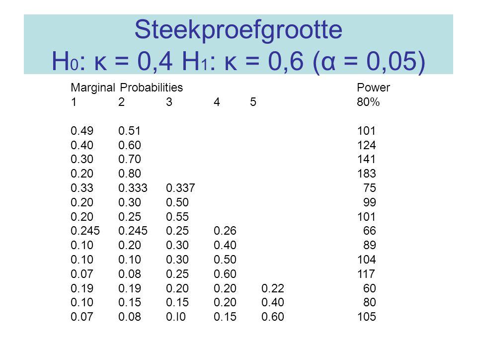Steekproefgrootte H 0 : κ = 0,4 H 1 : κ = 0,6 (α = 0,05) Marginal Probabilities Power 1 2 3 4 5 80% 0.49 0.51 101 0.40 0.60 124 0.30 0.70 141 0.20 0.8