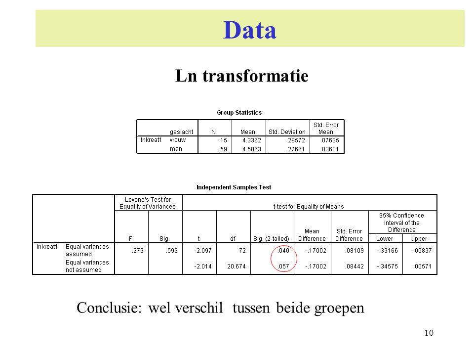 10 Data Ln transformatie Conclusie: wel verschil tussen beide groepen