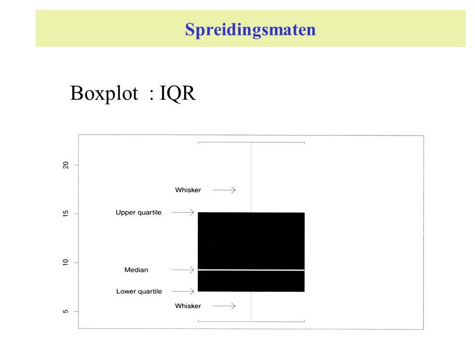 Spreidingsmaten Boxplot : IQR