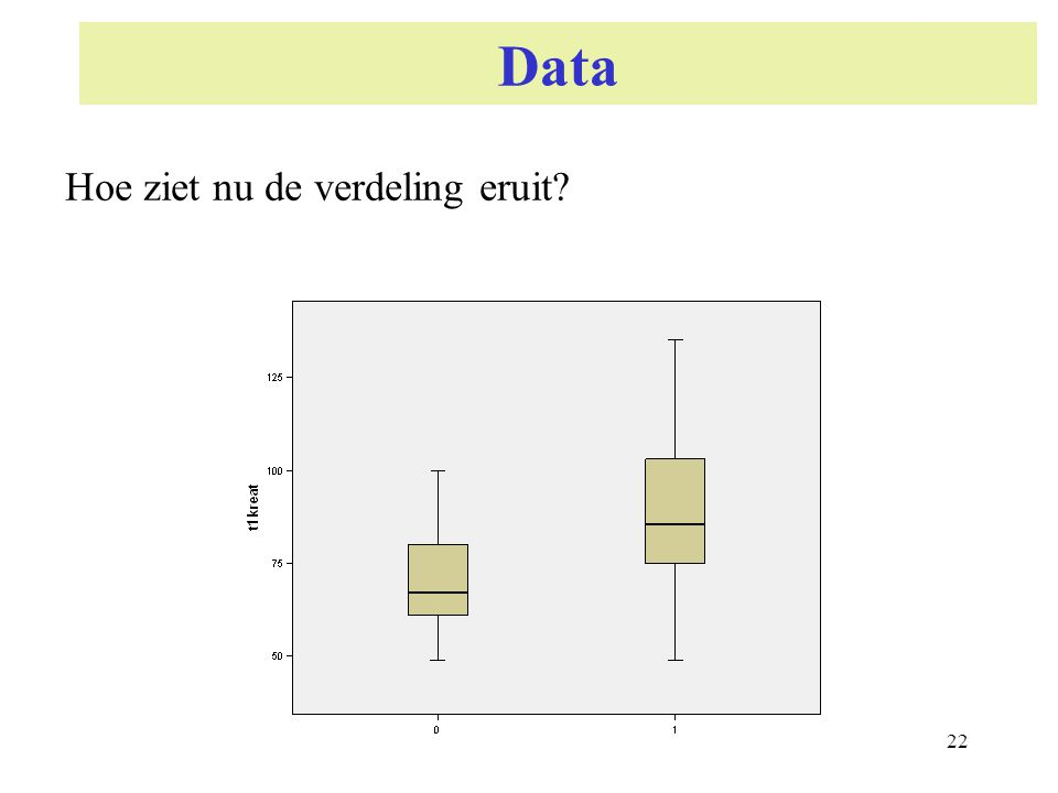 22 Data Hoe ziet nu de verdeling eruit?