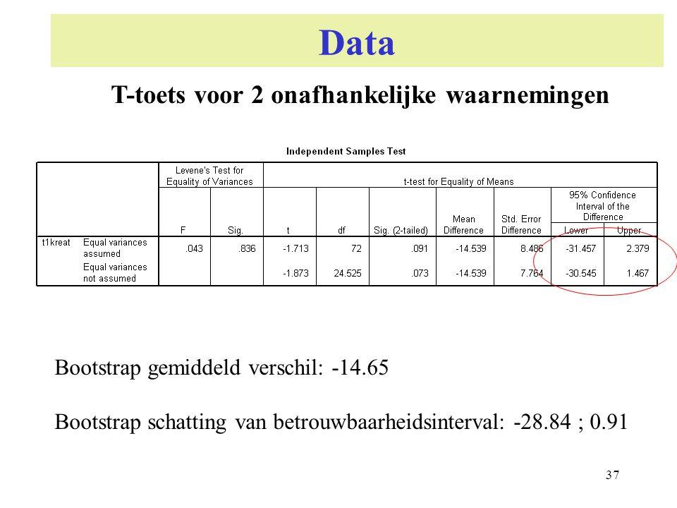 37 Data T-toets voor 2 onafhankelijke waarnemingen Bootstrap gemiddeld verschil: -14.65 Bootstrap schatting van betrouwbaarheidsinterval: -28.84 ; 0.9