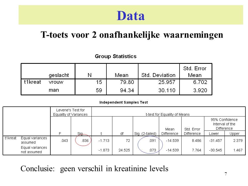 7 Data Conclusie: geen verschil in kreatinine levels T-toets voor 2 onafhankelijke waarnemingen