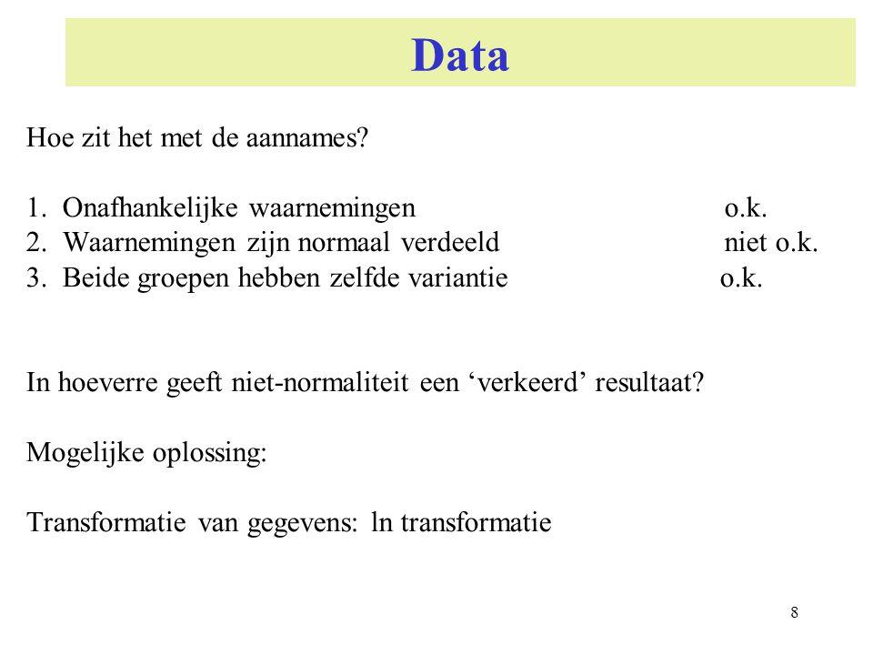 8 Data Hoe zit het met de aannames? 1.Onafhankelijke waarnemingen o.k. 2.Waarnemingen zijn normaal verdeeld niet o.k. 3.Beide groepen hebben zelfde va