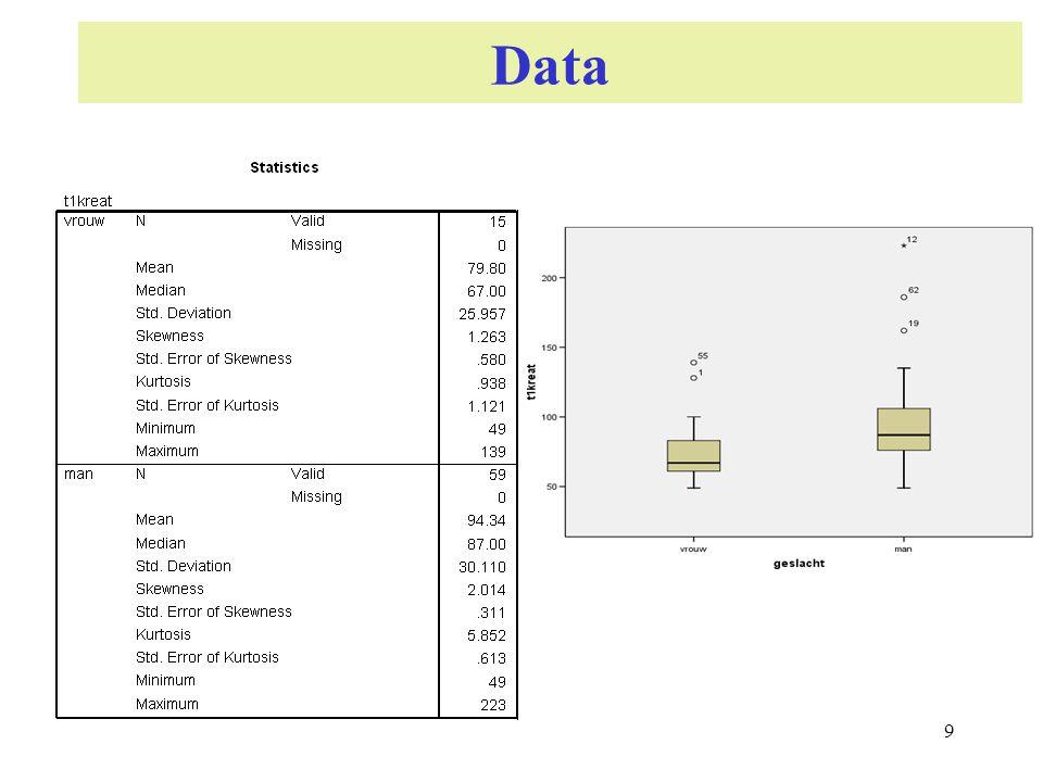 Outlier detectie Gebaseerd op 1.Standaarddeviatie: Verklaar waarneming outlier als: |X i - x |/ s > 2.24 2.MAD Verklaar waarneming als outlier als |X i - med |/ MADN > 2.24 3.IQR verklaar waarneming als outlier als X i q 3 + 1.5*IQR