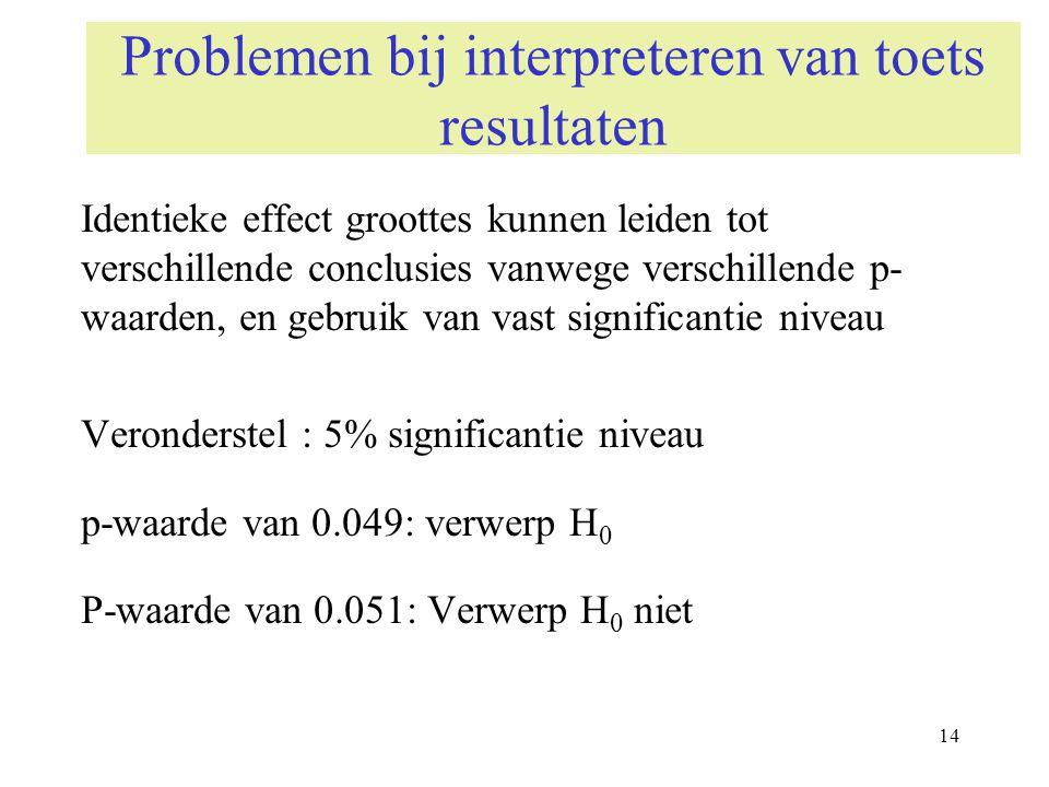 14 Problemen bij interpreteren van toets resultaten Identieke effect groottes kunnen leiden tot verschillende conclusies vanwege verschillende p- waar