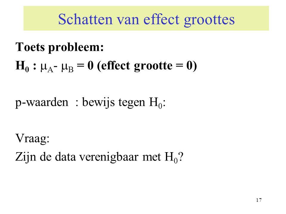17 Schatten van effect groottes Toets probleem: H 0 :  A -  B = 0 (effect grootte = 0) p-waarden : bewijs tegen H 0 : Vraag: Zijn de data verenigbaa