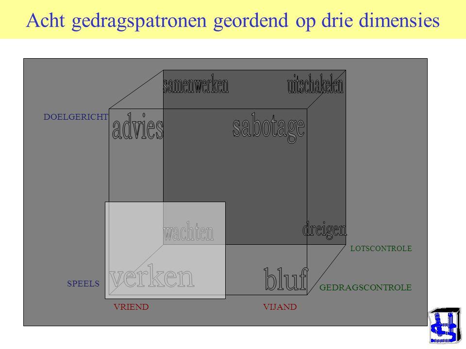 © 2006 JP van de Sande RuG Reversal Theory (Apter, 2002) Telic = Serieus, Doelgericht; Paratelic = Speels, Doelzoekend; Conforming = Aanpassend; Negat