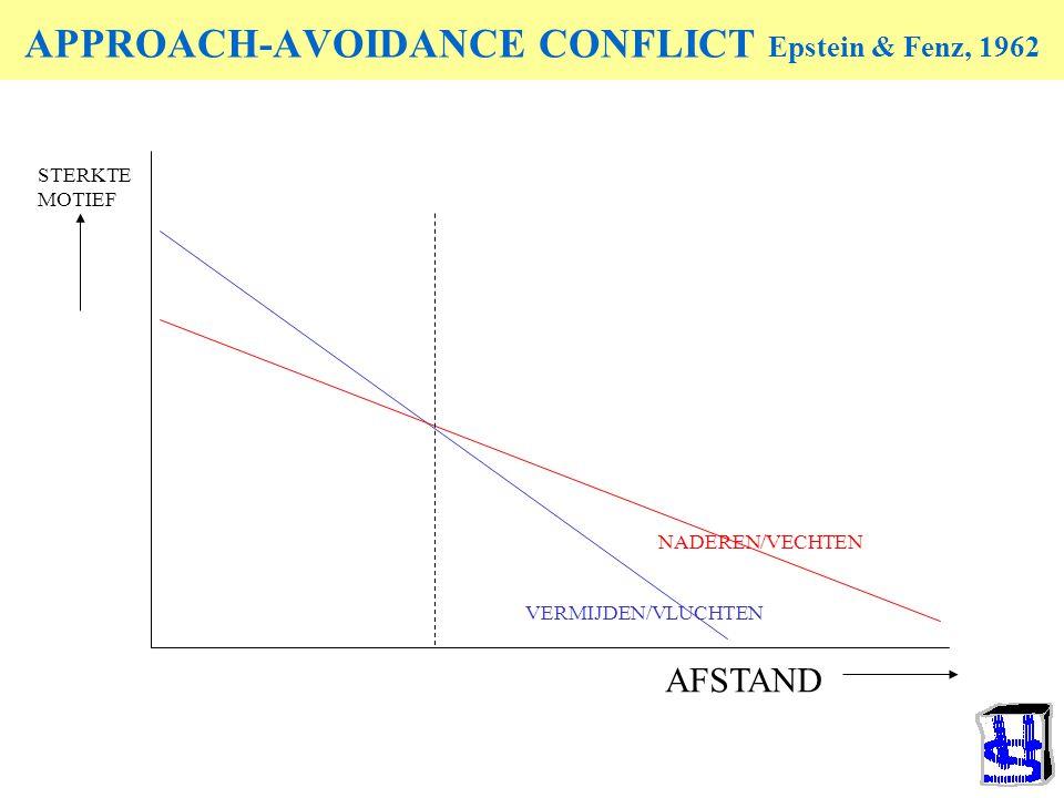 Model van uitbreiding van gedrag (Chaos model) AANTALAANTAL STERKTE STIMULUS AB C