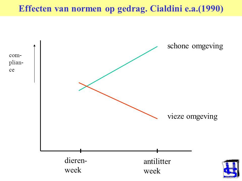 Soorten regels en normen (structuur) Formeelvs. Informeel(Kelnin, 1969) –Expliciet vs.Impliciet –Bewustvs.Onbewust(Beloff, 1958) Geinternaliseerdvs.Op
