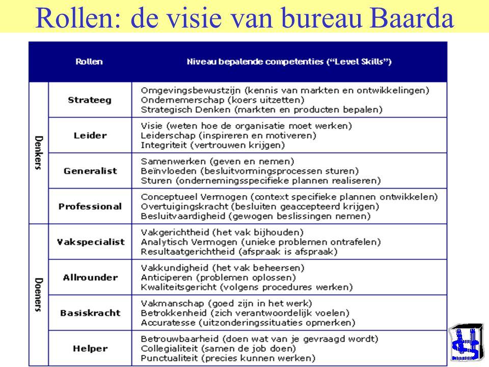 Rollen: de visie van Belbin · De coördinator: deze selecteert onderwerpen die aandacht vragen en vat discussies samen.
