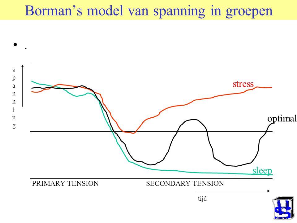 Kelman's 3 soorten van invloed (1958) vergeleken met: Cialdini & Trost(1998) en Chaiken e.a.(1996) Compliance (Gehoorzamen) –Leertheorie/Ruiltheorie –