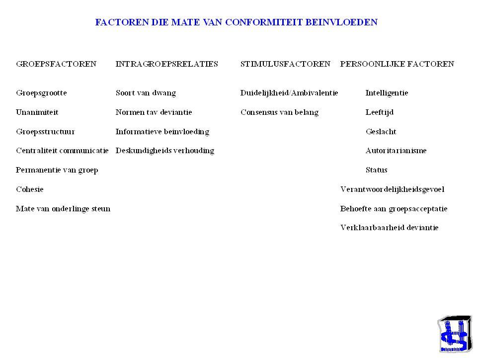 Twee andere soorten sociale invloed Meerderheids Invloed VB: Sherif (1936) Asch (1955) Normatief Snel Compliance Unanimiteit vereist Minderheids Invloed VB: Moscovici (1985) Informationeel Langzaam Identification of Internalization Unanimiteit alleen in kleine groep