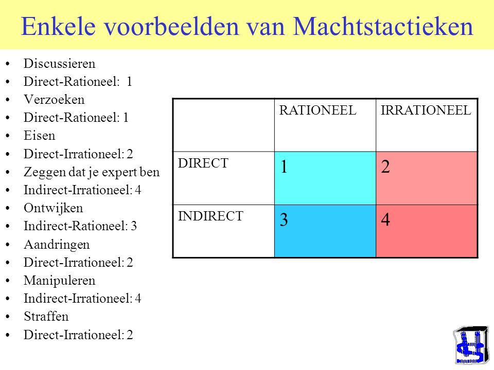 Falbo (1977) en Kipnis (1984) Power Tactics Niet alleen Wat er gebeurt, ook Hoe het gebeurt Twee basisdimensies Direct versus Indirect Rationeel versus Irrationeel Bovendien: Unilateraal versus Bilateraal (vgl Fate control vs.