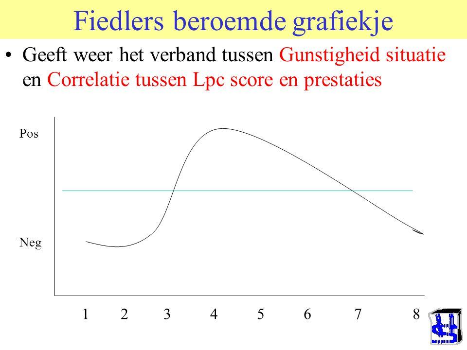LEIDERSCHAP Formeel vs. Informeel Informeel: Do hierarchie (Schjelderupp Ebbe), Berger's EST en Hollander's ICM Formeel: Merito- of Aristo-cratie. Afs