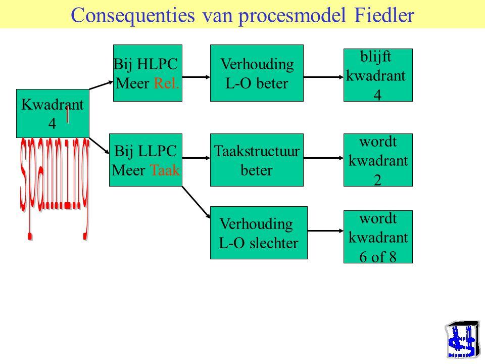 Procesmodel van Fiedler's theorie Probleem met groepstaakvervulling Spanning Neemt toe Leider vertoont Dominante responsen Passen deze bij de situatie.