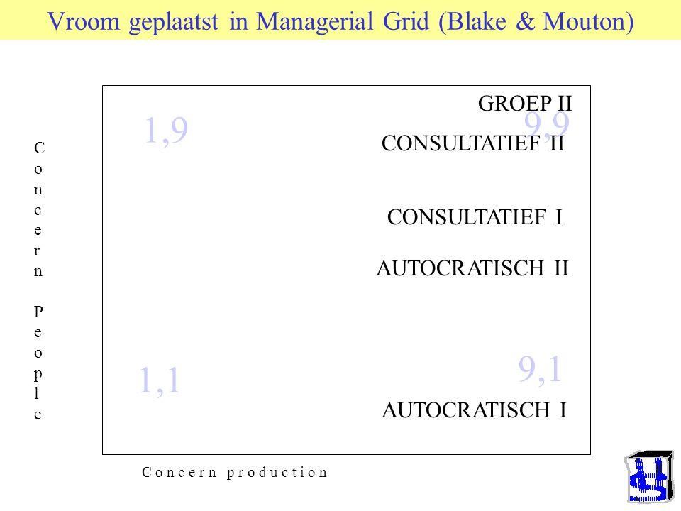 Consequenties van procesmodel Fiedler Kwadrant 4 Bij HLPC Meer Rel. Bij LLPC Meer Taak Verhouding L-O beter Taakstructuur beter Verhouding L-O slechte