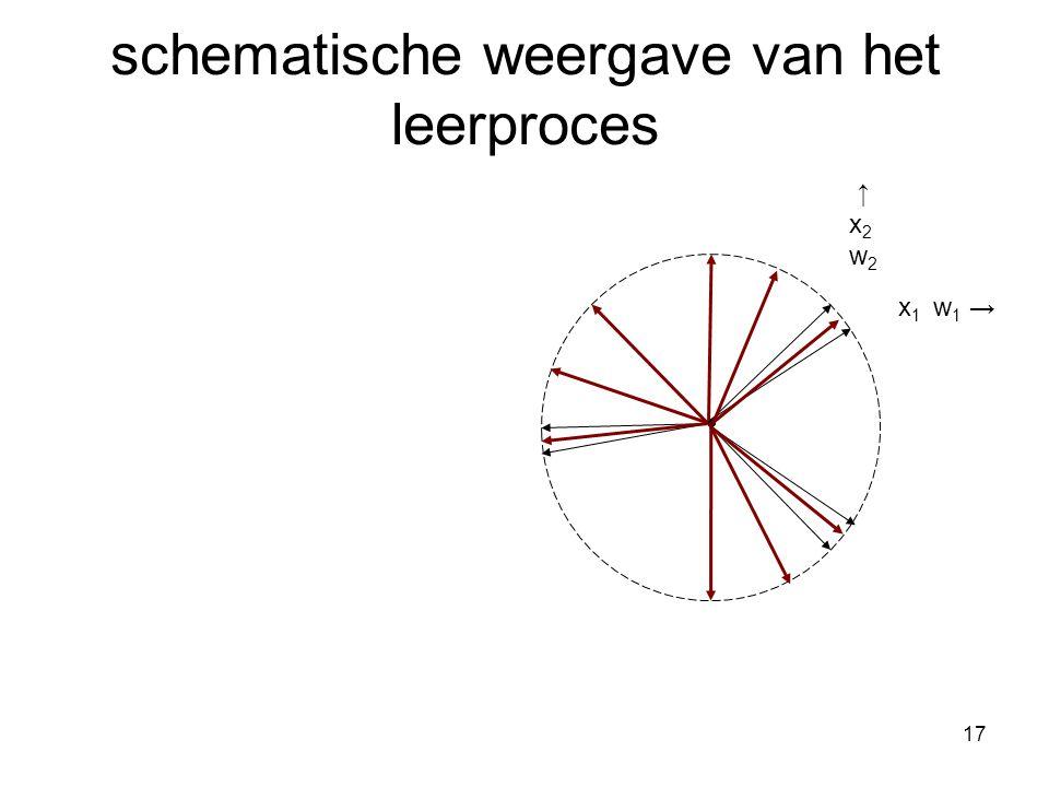 17 schematische weergave van het leerproces x 1 w 1 → ↑x2w2 ↑x2w2