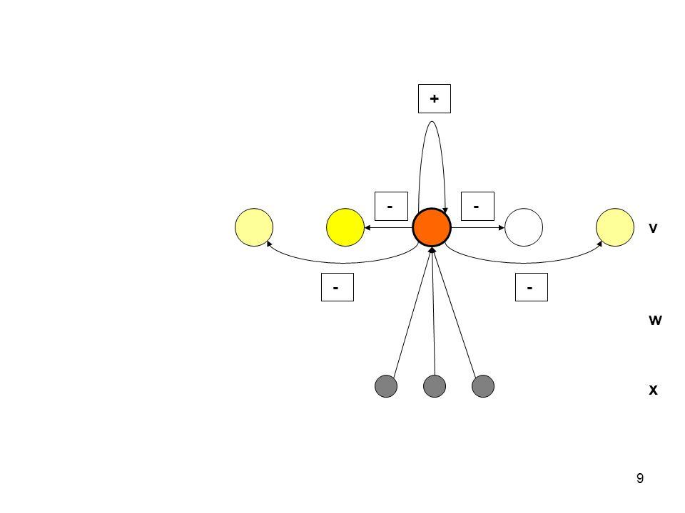 30 neighbourhood, 1D, 2D (3D of nog hoger) rectangular, hexagonal or lineair neighbourhood ● afstand 0 ● afstand 1 ● afstand 2