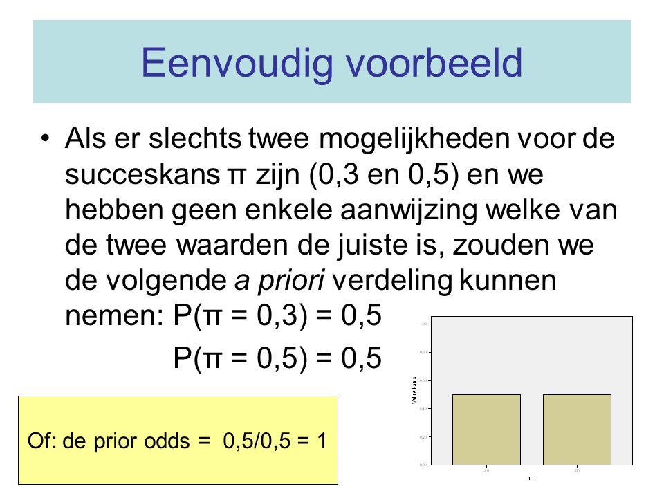 Bayesiaanse analyse: de a priori verdeling De a priori verdeling geeft kansen op verschillende waarden van de onbekende parameter(s) voordat het exper