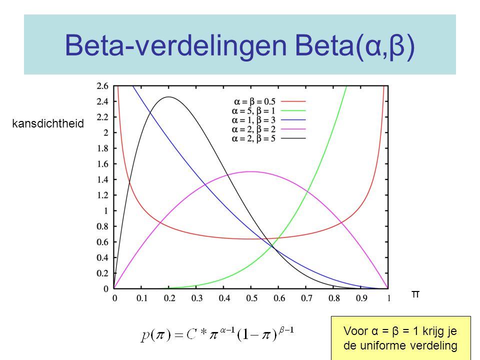A posteriori kansverdeling (3) Als we voorafgaande aan de dataverzameling wel informatie hebben over de onbekende parameter, kunnen we dat verwerken i