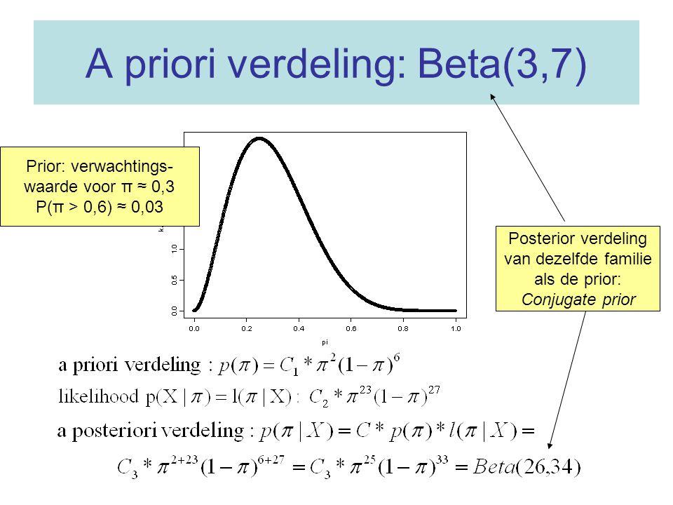 Beta-verdelingen Beta(α'β) Voor α = β = 1 krijg je de uniforme verdeling π kansdichtheid