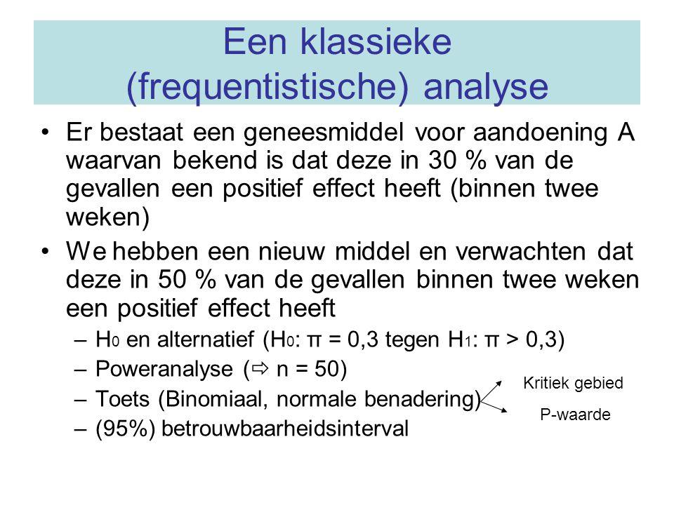 Een klassieke (frequentistische) analyse Er bestaat een geneesmiddel voor aandoening A waarvan bekend is dat deze in 30 % van de gevallen een positief effect heeft (binnen twee weken) We hebben een nieuw middel en verwachten dat deze in 50 % van de gevallen binnen twee weken een positief effect heeft –H 0 en alternatief (H 0 : π = 0,3 tegen H 1 : π > 0,3) –Poweranalyse (  n = 50) –Toets (Binomiaal, normale benadering) –(95%) betrouwbaarheidsinterval Kritiek gebied P-waarde